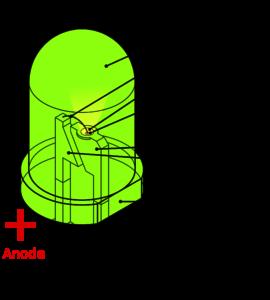 ساختار LED