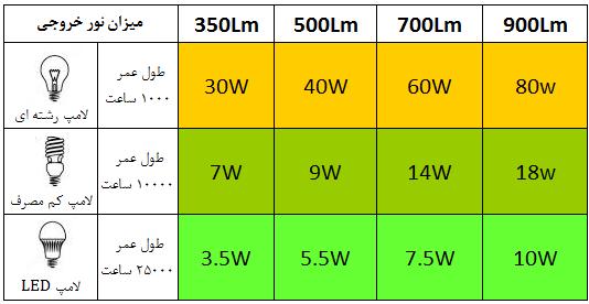 تفاوت لامپ LED و لامپ کم مصرف و لامپ رشته ای