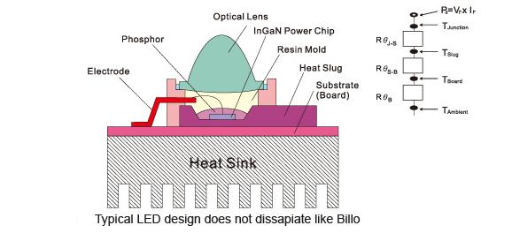 ساختار هیت سینک led
