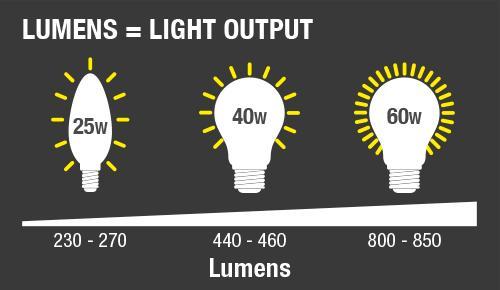 روشنایی پروژکتور