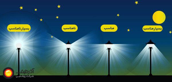 راهنمای نور مناسب محیط