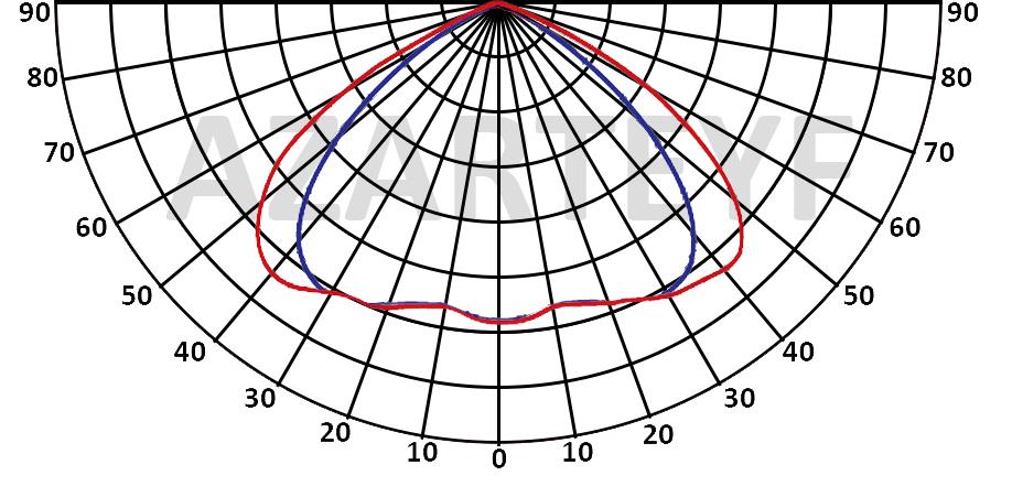 منحنی پخش نور پروژکتور 150 وات