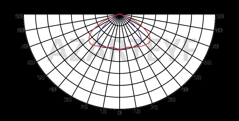 منحنی پخش نور پروژکتور 30 وات