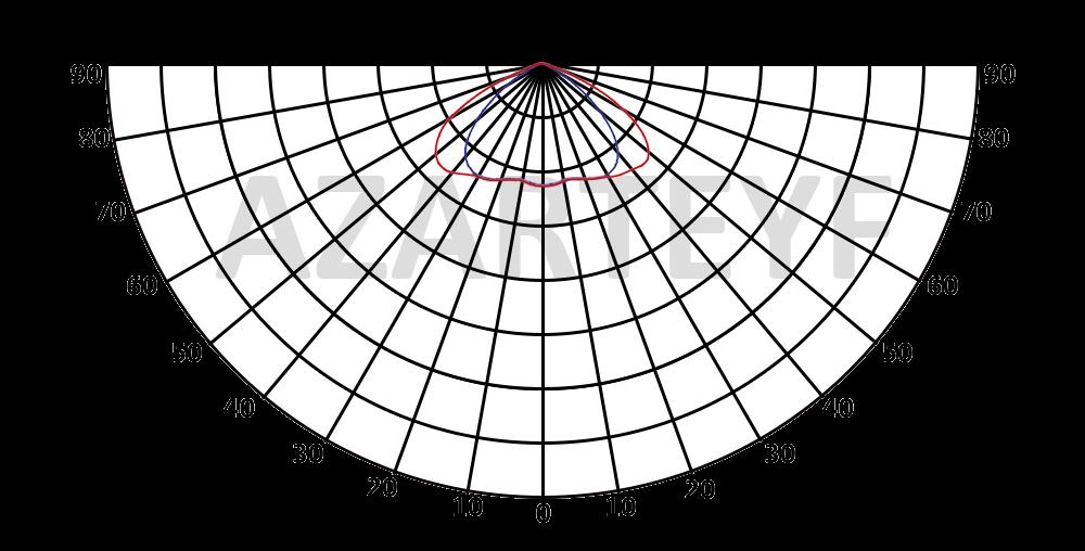 منحنی پخش نور پروژکتور 10 وات