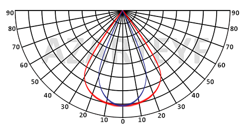 منحنی پخش نور پروژکتور