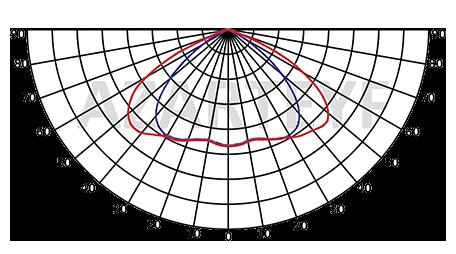 منحنی پخش نور پروژکتور smd