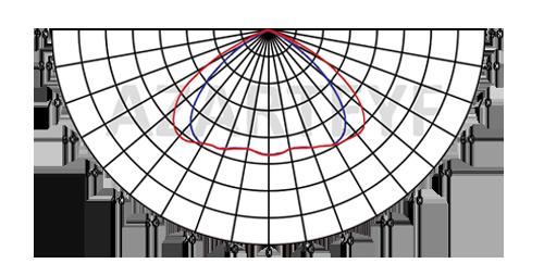 منحنی پخش نور پروژکتور 100 وات