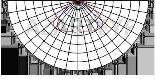 منحنی پخش نور پروژکتور 50 وات