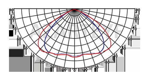 منحنی پخش نور پروژکتور 200 وات اس ام دی کامپکت