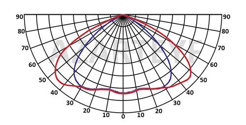منحنی پخش نور پروژکتور اس ام دی